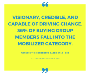 Visionary, credible, and capable of driving change, 36% of buying group members fall into the Mobilizer category.